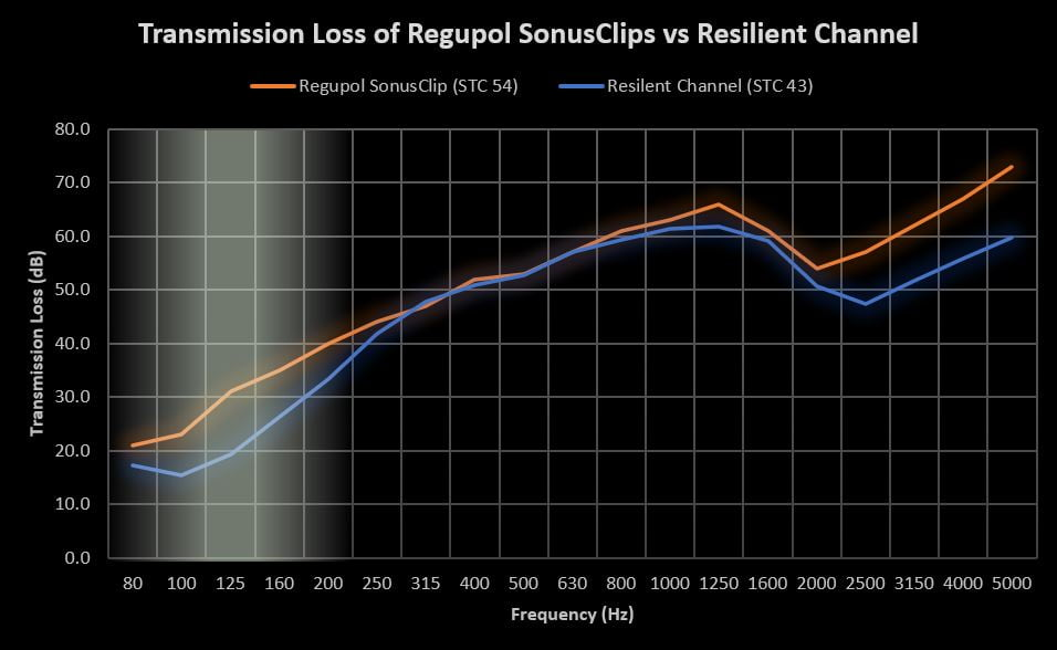 Isolation Clips vs Resilient Channel